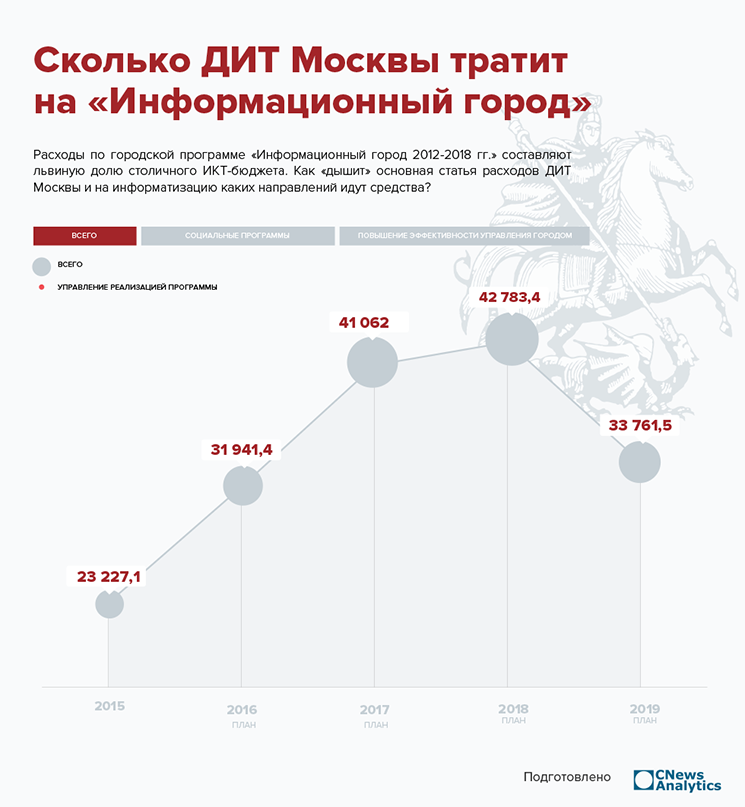 На что тратит деньги московский ДИТ